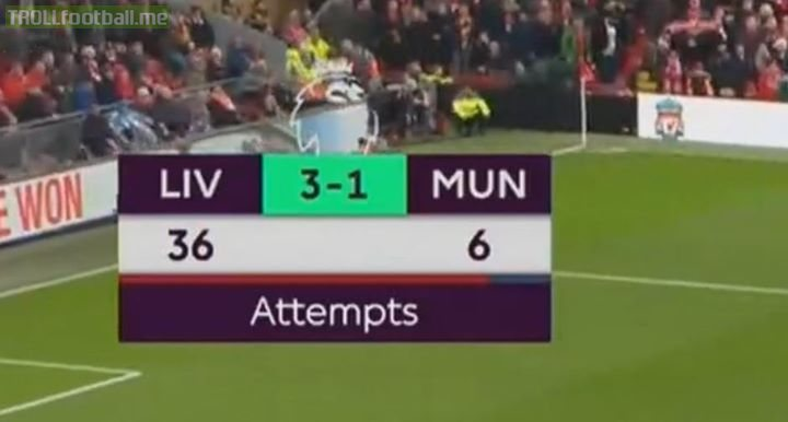 Fact: Liverpool Had More Attempts On Goal Than Manchester United Have Points In EPL!😂😂😂😂😂😂🤣🤣