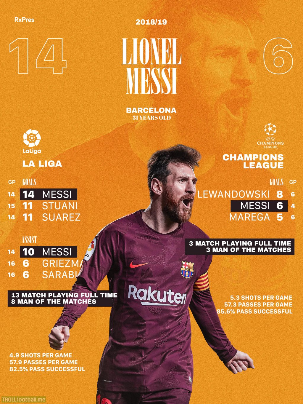 Lionel Messi in 2018/19 up until now. I made this infographic and I can't believe how this man is still topping charts and people are taking him for granted.