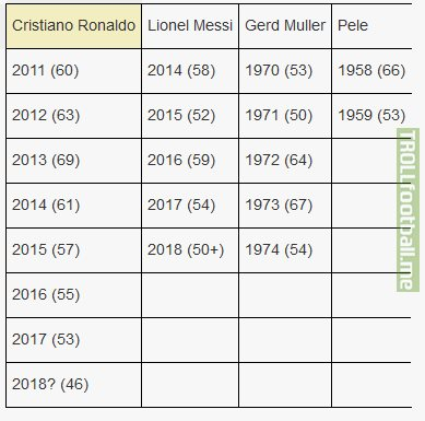 Cristiano Ronaldo needs 4 goals in the next 3 games in order to keep his streak of 50+ goals a year going to 8 years. Messi and Gerd Muller are the only others to have more than 2 years in a row, both with 5.