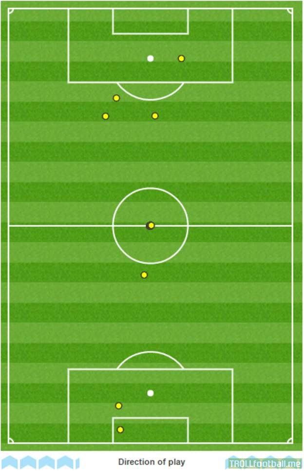 Arsenal striker Pierre-Emerick Aubameyang had 13 touches all game - six of them were from kick-offs.