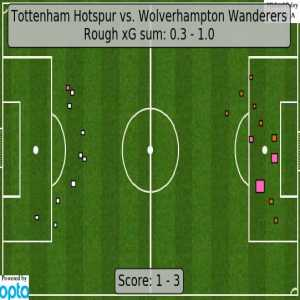 Expected Goals: Spurs - 0.3, Wolves - 1.0
