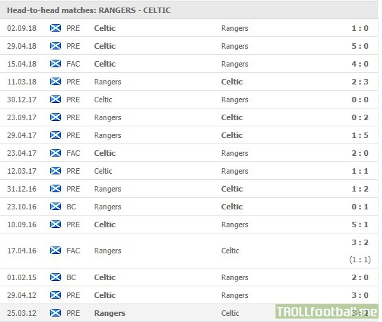 Rangers have won their first game in 15 matches (12L, 3D) vs Celtic (last win in March of 2012).
