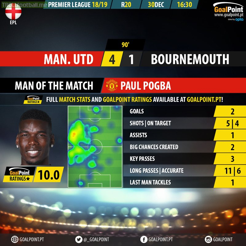 "Paul Pogba (Manchester United) scores the 2nd straight ""perfect rating"" in just 4 days (very uncommon in our algorithm) with an impressive set of ofensive/defensive stats [OC]"