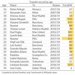 The transfer records for an 18, 19, 22, 30 and 33-year-old have been broken this season.