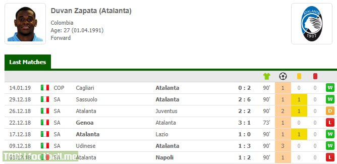 Duvan Zapata (Atalanta) has scored 4 goals today against Frosinone. Colombian forward has now scored in 8 consecutive games (14 goals) and is a top scorer of Serie A (equal with Cristiano Ronaldo).