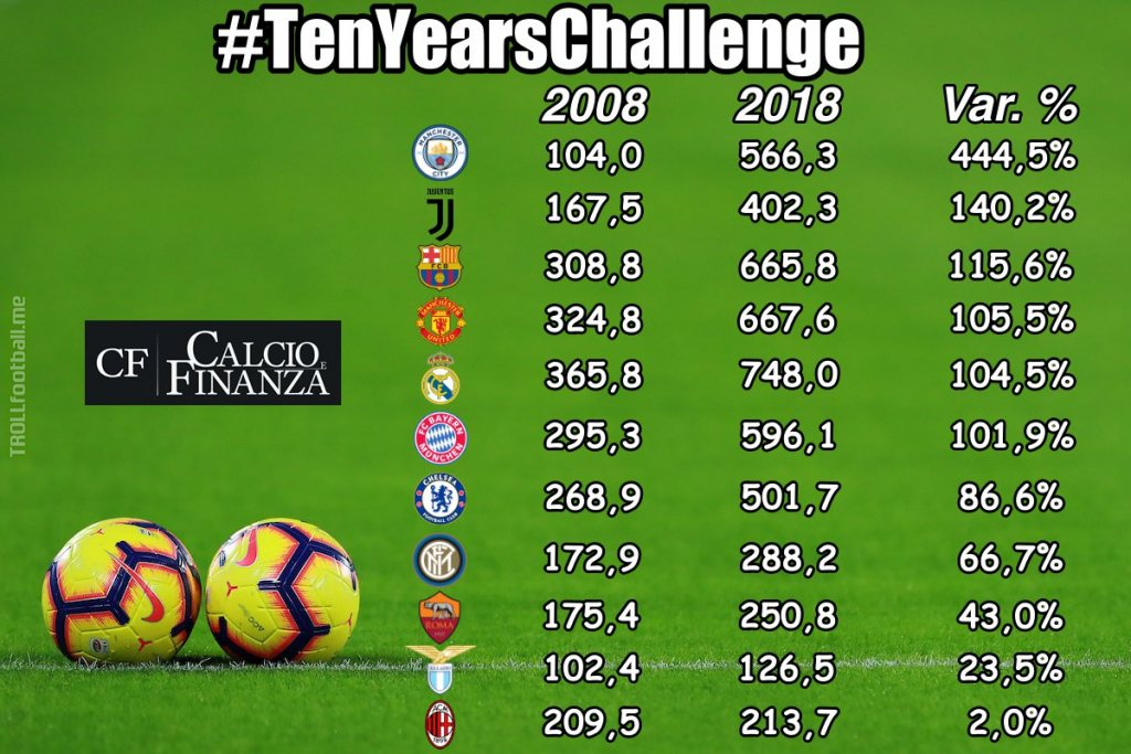 #TenYearsChallenge #Revenue: Manchester City on top with 444% growth between 2008 and 2018