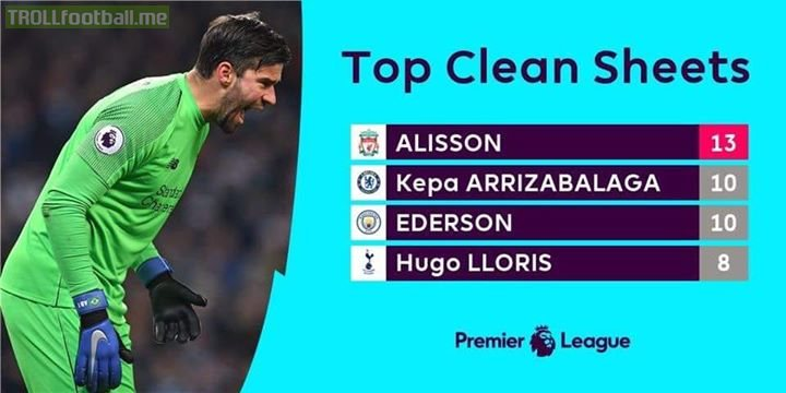 Alisson is on top and De Gea is nowhere to be found!!