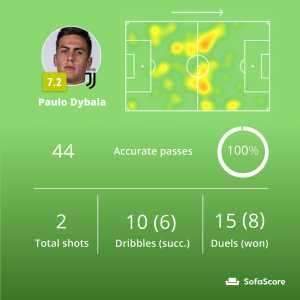 Paulo Dybala ended a match against Lazio with 100% pass accuracy (44/44).