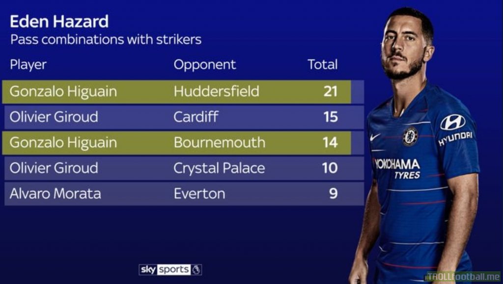 Eden Hazard's pass combinations with strikers (18/19 season)