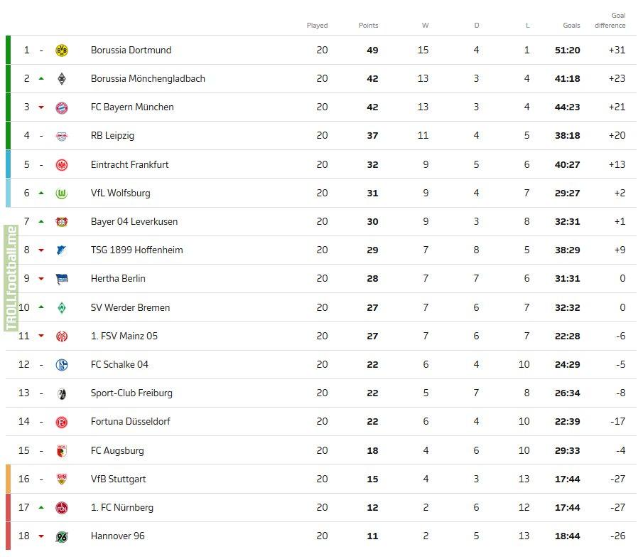 Bundesliga Tabel