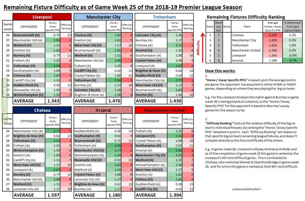 Remaining League Fixture Difficulty for the Premier League Top Six