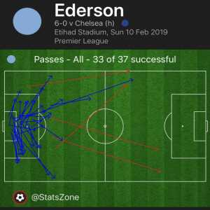 Ederson completed more passes (33) than Eden Hazard (32) during their win over Chelsea