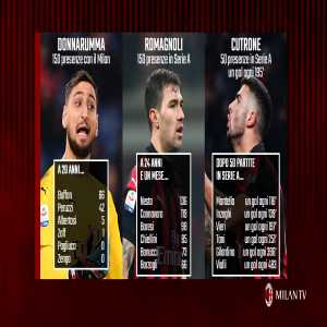 In comparison: Donnarumma has reached 150 games at top flight, Buffon at a comparable age was at 66 games; similarly Romagnoli has 150 Serie A games with Milan, Nesta had 136.