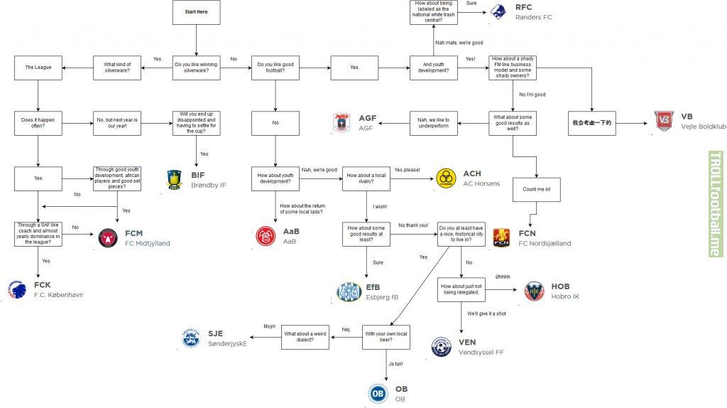 Who should I support? Danish Superliga Edition.
