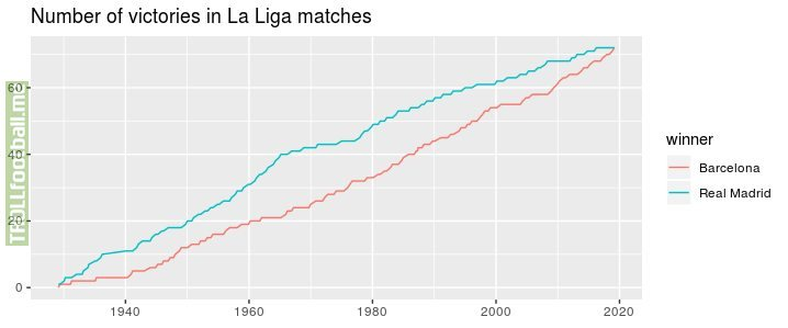 [OC] Number of victories for each team in El Clasico for La Liga matches