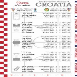 Croatia's Squad for the Upcoming International Break