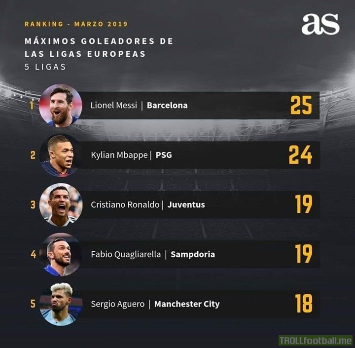 ✒️Standings in the Golden Boot race!!  🔦Aguero in the fight and Mbappe ahead on Neymar! 😮