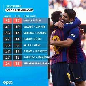 Lionel Messi (26 goals & 12 assists) & Luis Suarez (17 goals & 5 assists) are the couple to have been involved in more goals in the Top Five European Leagues this season.