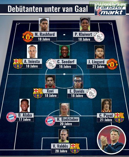 Player Debuts under van Gaal (Top 11)