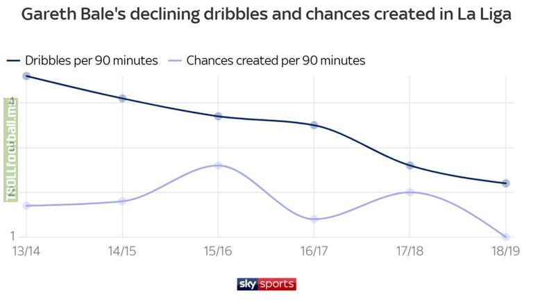 SKY SPORTS: Gareth Bale's decline shown in all his seasons with Real Madrid