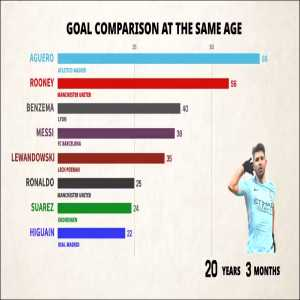 Amazing video graph shows goal comparison of players at the same age