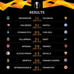 Europa League Quarter Finalists: Arsenal, Benfica, Chelsea, Frankfurt, Napoli, Slavia Prague, Valencia, Villarreal