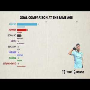 Top scorer by age, meanwhile Agüero and Higuain remain banned from the Argentina national squad