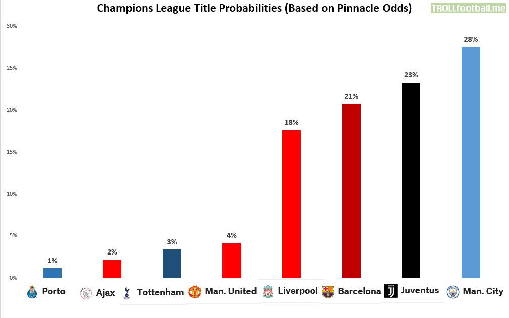 Champions League Title Probabilities (Pinnacle odds)