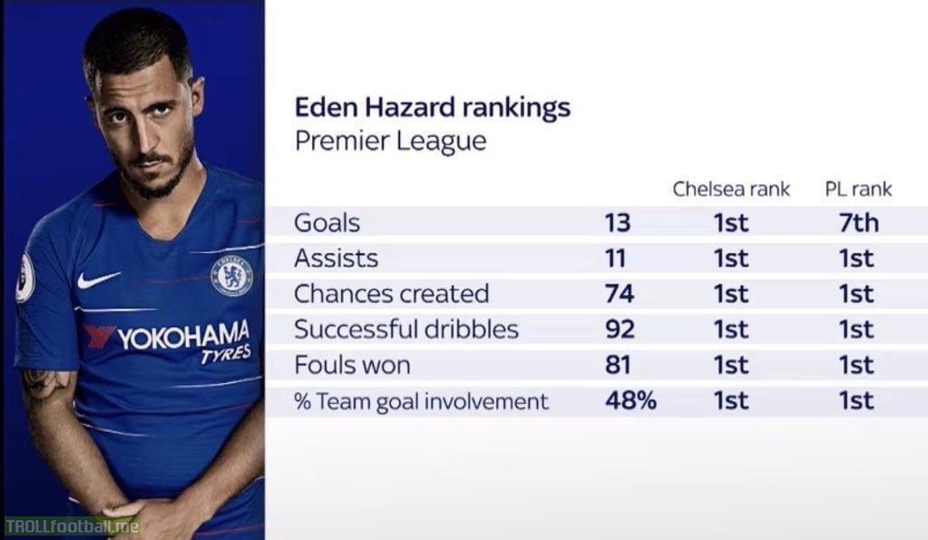 Eden Hazard in Premier League 2018-19 season so far