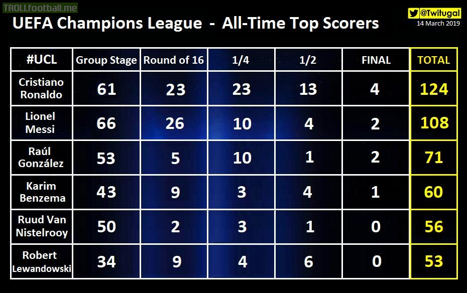 UEFA Champions League - All Time Top Scorers