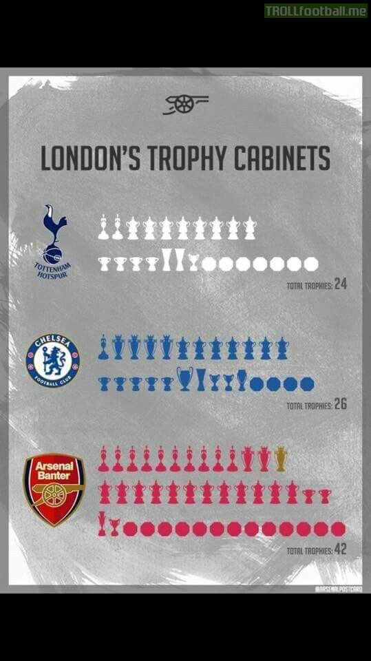 Top 3 Teams in London and their trophies