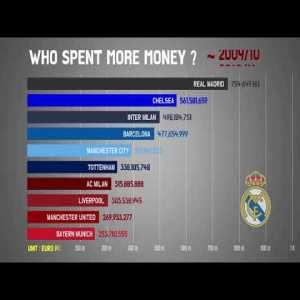 Which clubs have spent the most money since 1990?