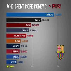 Who has spent the most money over the years