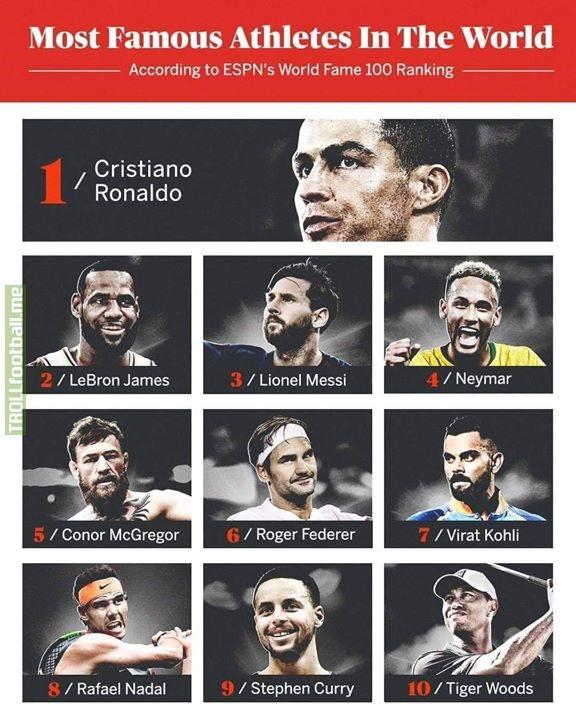 Cristiano Ronaldo!👑🔥