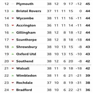 Check out the TWELVE TEAM relegation battle in League One!