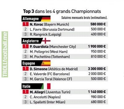 Most paid coaches in Europe's top 4 leagues per month.