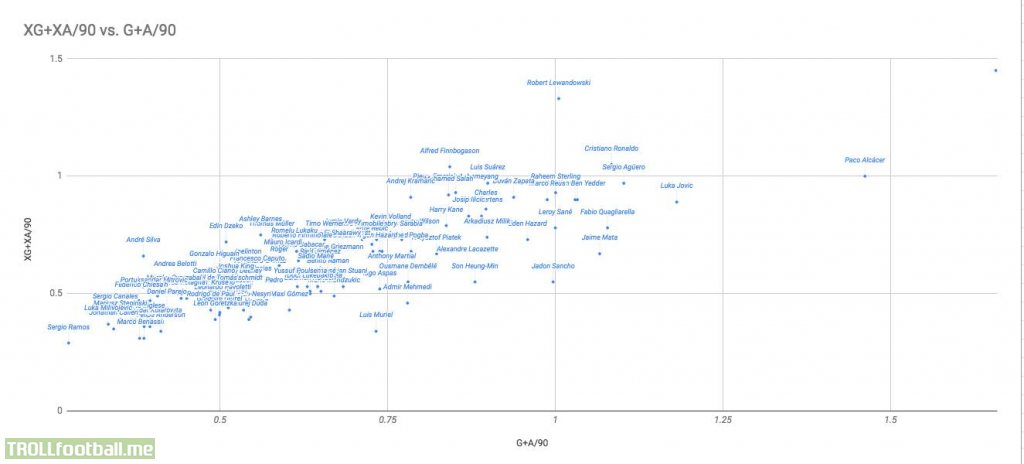 Top 4 Leagues:(G+A)/90-Expected vs Actual