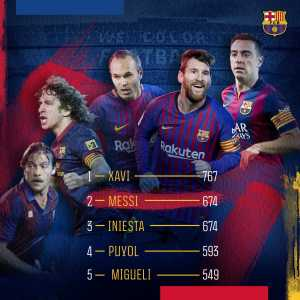 With today's game, Messi ties Iniesta in all-time appearances for Barça in official matches (674) | He still has a long way to go before reaching Xavi (767)