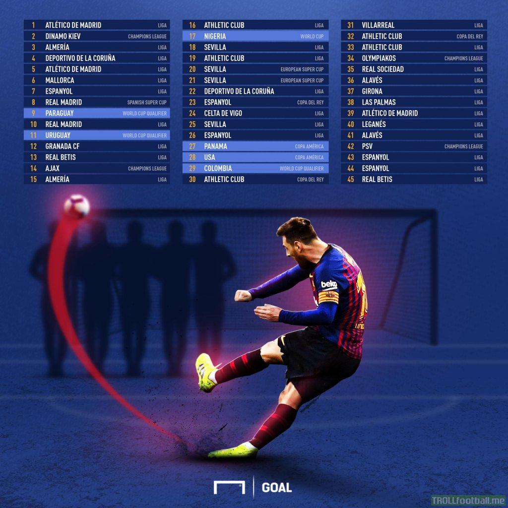 All Messi free kick goals (emiliano sansolini)