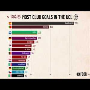 Most Club Goals In The UCL