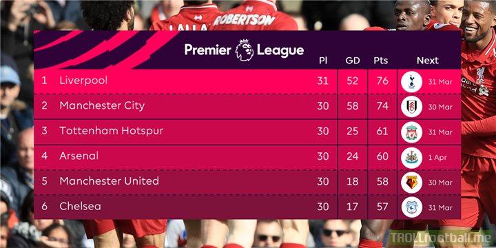 The Premier League's top 6️⃣ after Matchweek 31