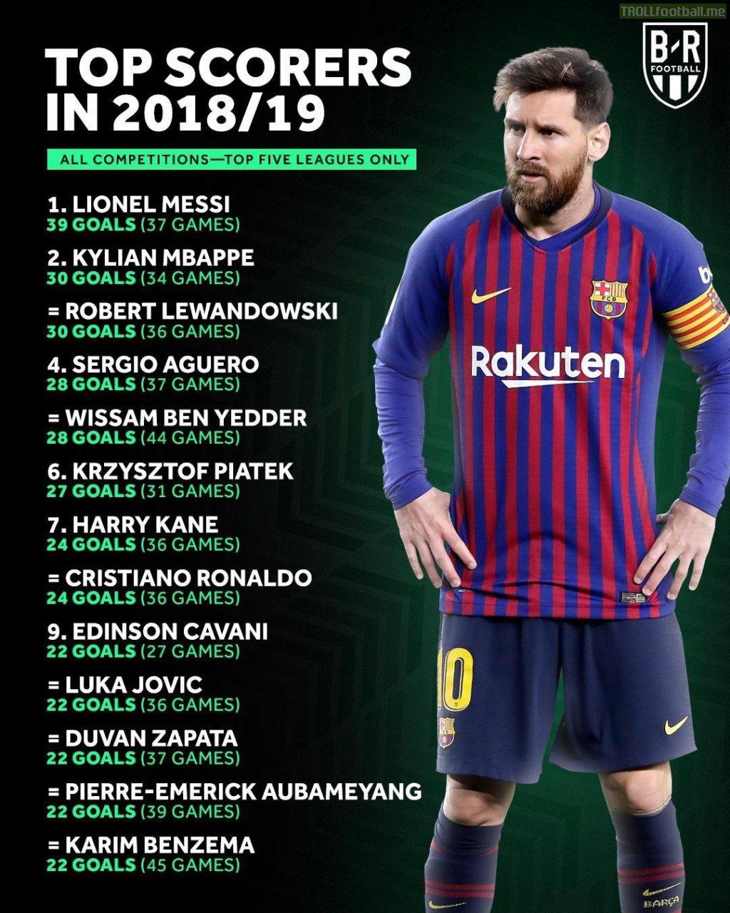 Top scorers in Europe's top five leagues this season.