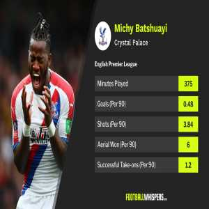Crystal Palace xG per match has gone from 1.37 to 2.03 since Batshuayi arrived at Selhurst Park