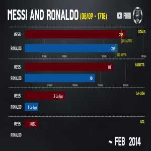 Messi vs Ronaldo in Spain [Football Dor]