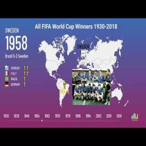 FIFA World Cup Winners History 1930-2018