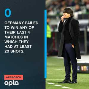 0 - Germany failed to win any of their last 4 matches in which they had at least 20 shots (1D, 3L). Optaword.