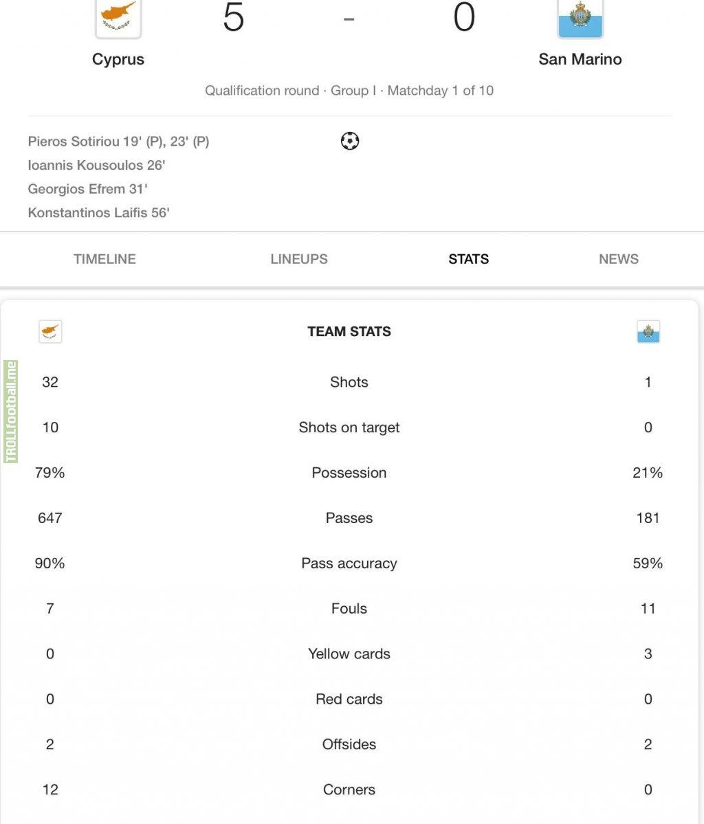 Cyprus vs San Marino in statistics