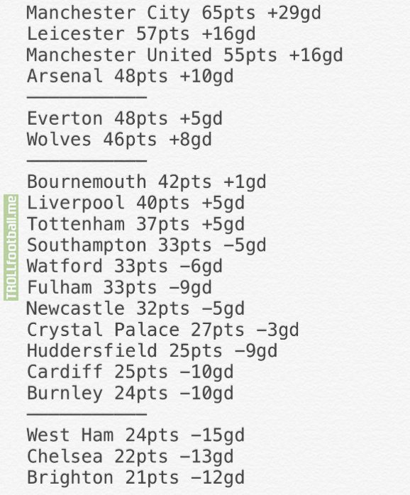 Premier League if only goals and assists by U23 players counted