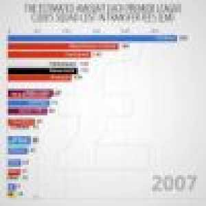 Estimated cost of Premier League teams in transfer fees from 1992 to 2018