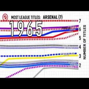 English Football League Winners 1889 - 2018